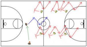 defensive drills